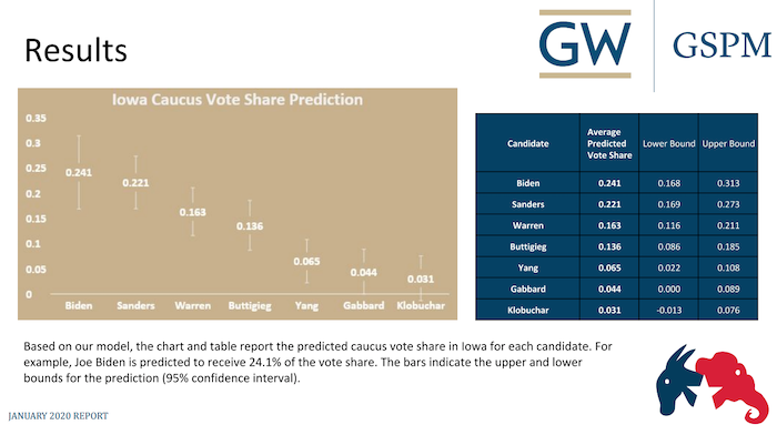GSPM's election model predicts Joe Biden will win the 2020 Iowa Democratic caucus.