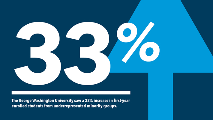 The George Washington University saw a 33% increase in first-year enrolled students from underrepresented minority groups
