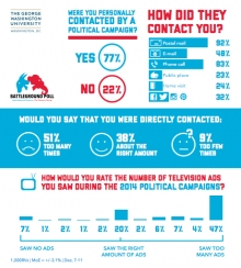 GW Battleground Poll Infographic on 2014 Campaign Contact