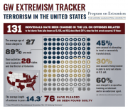 GW Extremism Tracker - July Update