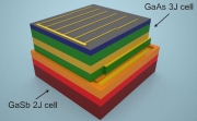 Stacked Solar Cell