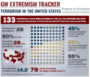 GW Extremism Tracker - August Update